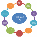 Smart cities e smart communities