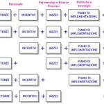 Cambiamento e organizzazioni lavorative